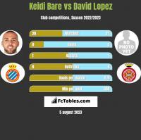 Keidi Bare vs David Lopez h2h player stats