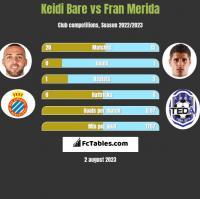 Keidi Bare vs Fran Merida h2h player stats