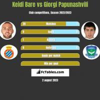 Keidi Bare vs Giorgi Papunaszwili h2h player stats