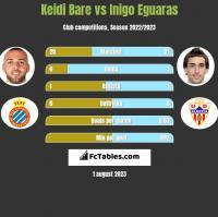 Keidi Bare vs Inigo Eguaras h2h player stats