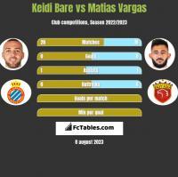Keidi Bare vs Matias Vargas h2h player stats