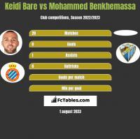 Keidi Bare vs Mohammed Benkhemassa h2h player stats