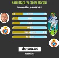 Keidi Bare vs Sergi Darder h2h player stats