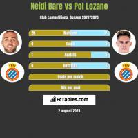 Keidi Bare vs Pol Lozano h2h player stats