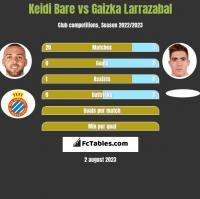 Keidi Bare vs Gaizka Larrazabal h2h player stats