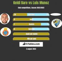 Keidi Bare vs Luis Munoz h2h player stats
