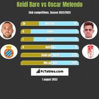 Keidi Bare vs Oscar Melendo h2h player stats