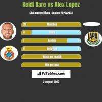 Keidi Bare vs Alex Lopez h2h player stats