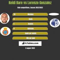 Keidi Bare vs Lorenzo Gonzalez h2h player stats