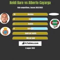 Keidi Bare vs Alberto Cayarga h2h player stats