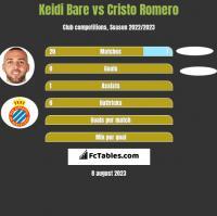 Keidi Bare vs Cristo Romero h2h player stats