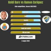 Keidi Bare vs Ramon Enriquez h2h player stats