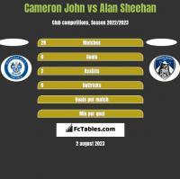 Cameron John vs Alan Sheehan h2h player stats