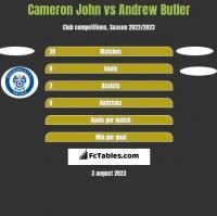 Cameron John vs Andrew Butler h2h player stats