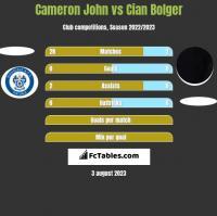 Cameron John vs Cian Bolger h2h player stats