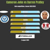 Cameron John vs Darren Pratley h2h player stats
