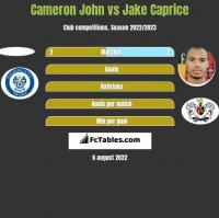 Cameron John vs Jake Caprice h2h player stats