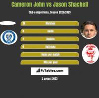 Cameron John vs Jason Shackell h2h player stats