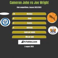 Cameron John vs Joe Wright h2h player stats