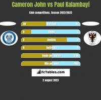 Cameron John vs Paul Kalambayi h2h player stats