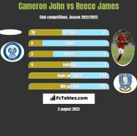 Cameron John vs Reece James h2h player stats