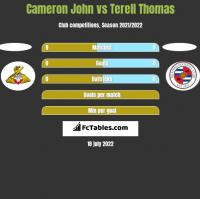 Cameron John vs Terell Thomas h2h player stats