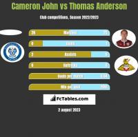Cameron John vs Thomas Anderson h2h player stats