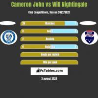Cameron John vs Will Nightingale h2h player stats