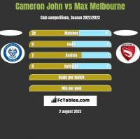 Cameron John vs Max Melbourne h2h player stats