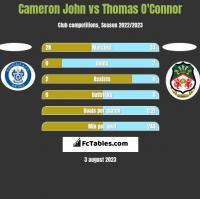 Cameron John vs Thomas O'Connor h2h player stats