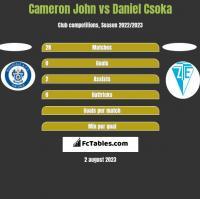 Cameron John vs Daniel Csoka h2h player stats