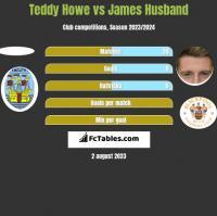 Teddy Howe vs James Husband h2h player stats