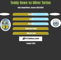 Teddy Howe vs Oliver Turton h2h player stats