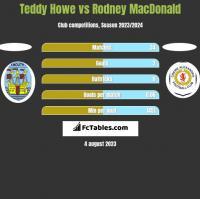 Teddy Howe vs Rodney MacDonald h2h player stats