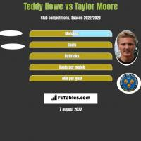 Teddy Howe vs Taylor Moore h2h player stats