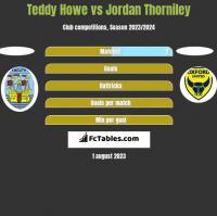 Teddy Howe vs Jordan Thorniley h2h player stats