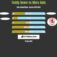 Teddy Howe vs Marc Bola h2h player stats