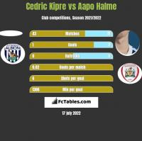 Cedric Kipre vs Aapo Halme h2h player stats