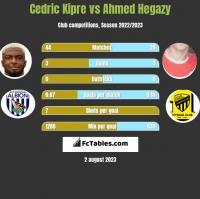 Cedric Kipre vs Ahmed Hegazy h2h player stats