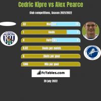 Cedric Kipre vs Alex Pearce h2h player stats