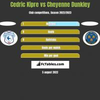 Cedric Kipre vs Cheyenne Dunkley h2h player stats