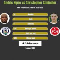 Cedric Kipre vs Christopher Schindler h2h player stats