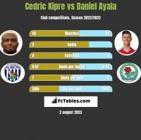 Cedric Kipre vs Daniel Ayala h2h player stats