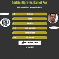 Cedric Kipre vs Daniel Fox h2h player stats
