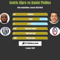 Cedric Kipre vs Daniel Pinillos h2h player stats