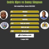 Cedric Kipre vs Danny Simpson h2h player stats
