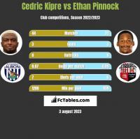 Cedric Kipre vs Ethan Pinnock h2h player stats