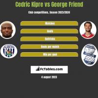 Cedric Kipre vs George Friend h2h player stats