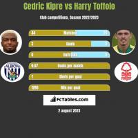 Cedric Kipre vs Harry Toffolo h2h player stats