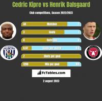 Cedric Kipre vs Henrik Dalsgaard h2h player stats
